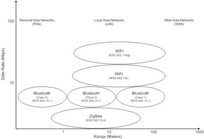 wireless sports